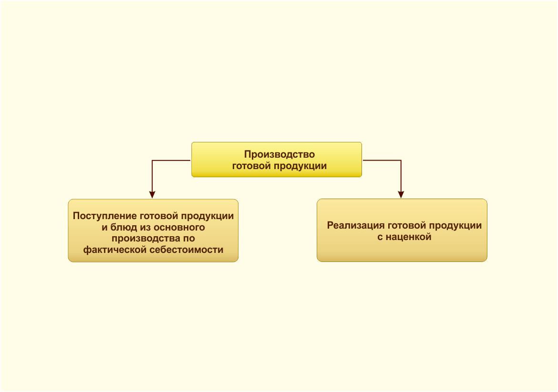 Производство готовой продукции на основании произведенной калькуляции