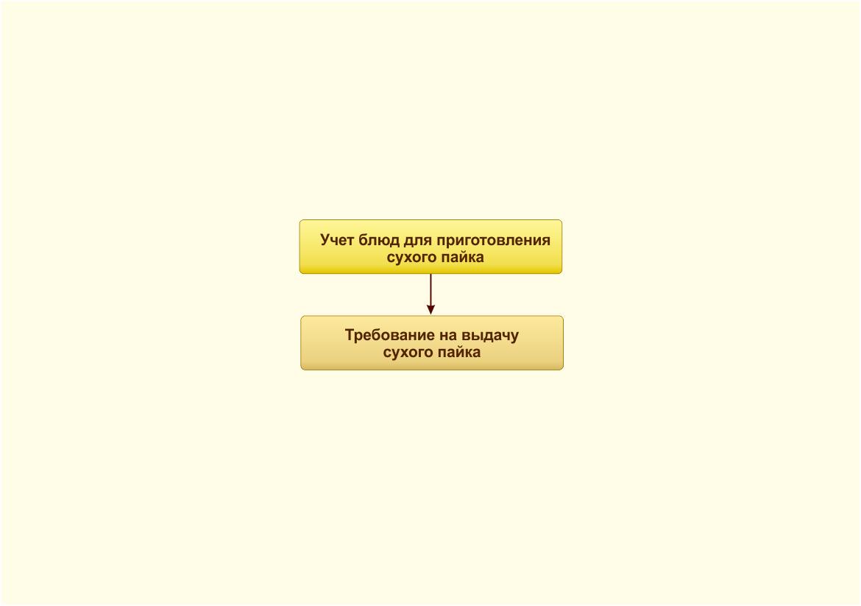 Учет сухого пайка в 1С-Рарус: Комплексный учет питания, ГСМ и автотранспорта для государственных учреждений